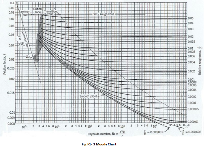 Pass the pe exam fluids review figure f1 3 shows a typical moody chart from which the friction factor f can be obtained ccuart Choice Image
