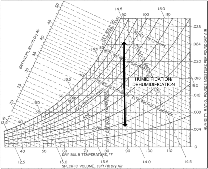 In Terms Of The Psychrometric Chart, This Corresponds With Processes Along  A Constant Dry Bulb Temperature Lines: